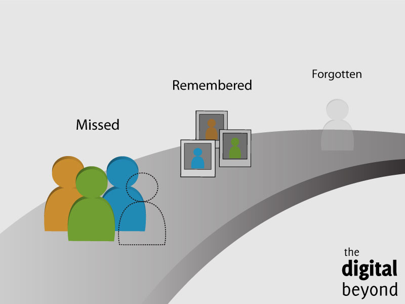 Stages of the Digital Afterlife