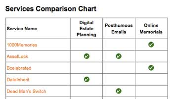 The Digital Beyond has added a comparison chart to their Digital Death Services List. Visitors to the site can now scan down our handy list and see at a glance what a service offers.