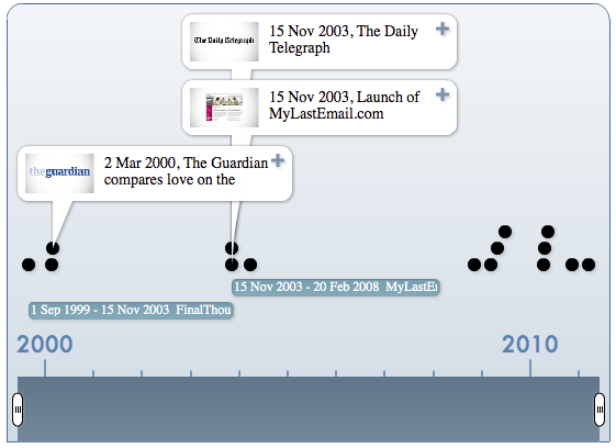 Digital Afterlife Industry Milestones: A Timeline