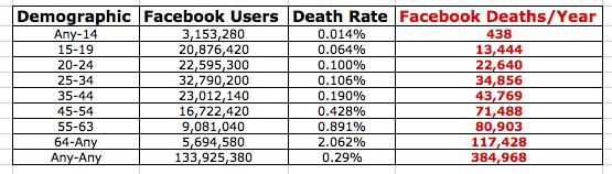 facbeook-deaths-per-year
