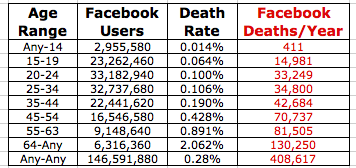 facebook-death-graphic-1.16.11